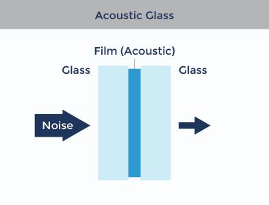 Birmingham-acoustic-glass-cross-section