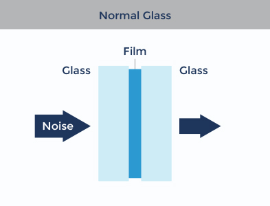 Birmingham-acoustic-glass-normal-glass